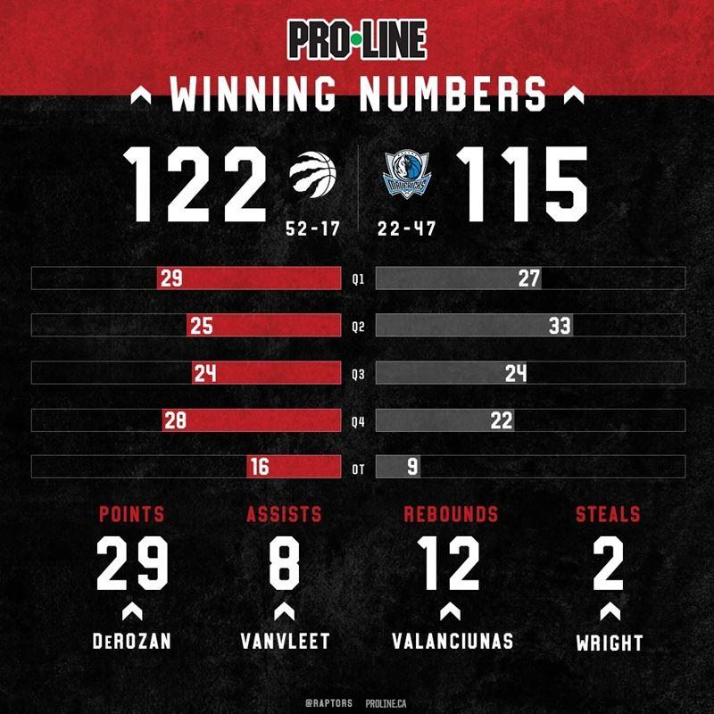 美國職籃NBA東區龍頭多倫多暴龍以122比115辛苦擊敗西區後段班的達拉斯獨行俠,拿下11連勝。(圖取自多倫多暴龍臉書www.facebook.com)