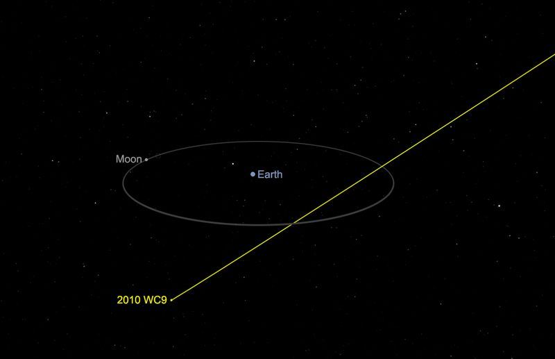 美國國家航空暨太空總署表示,大小約同一座足球場的小行星2010WC9於台北時間16日上午6時04分「近距離」掠過地球。(圖取自NASA網頁nasa.gov)