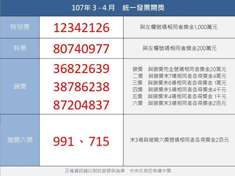 統一發票107年3-4月中獎號碼(中央社製表)