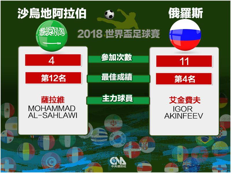 全球足球迷引頸期盼的2018世界盃足球賽,開幕戰由地主俄羅斯對上沙烏地阿拉伯,替4年一度的世界盃揭開序幕。(中央社製圖)