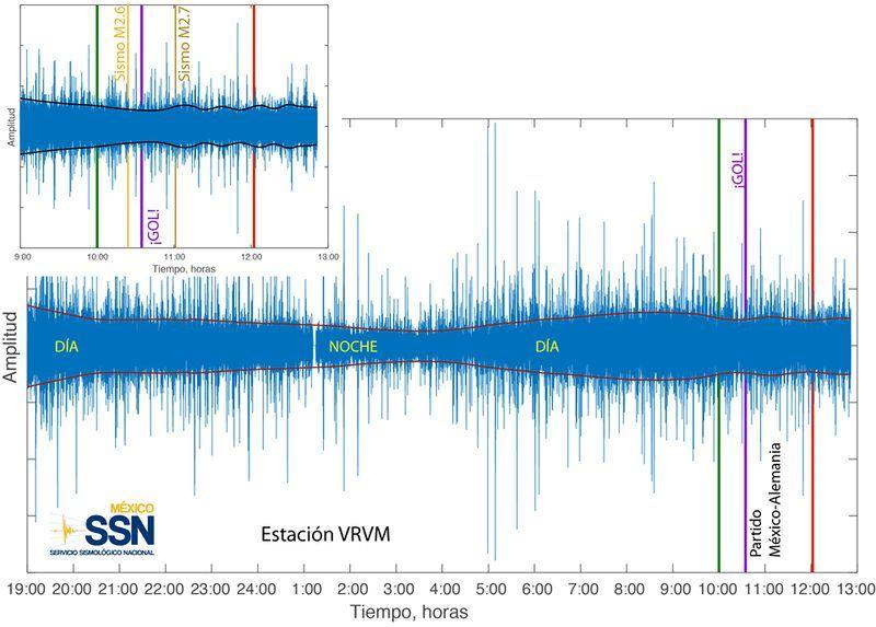 墨西哥國家地震研究所表示,17日當地時間上午10時24分和下午12時01分各發生一起小地震,世界盃進球時間則約在當地上午11時35分。(圖取自墨西哥國家地震研究所臉書www.facebook.com/SismologicoMX)