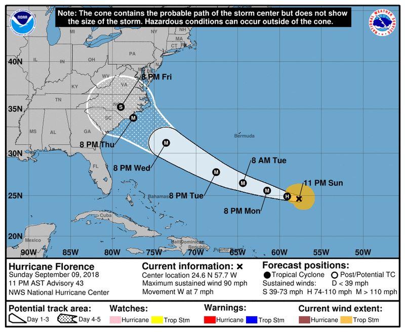 美國國家颶風中心表示,颶風佛羅倫斯預計10日接近美國東岸時將增強成「極度危險」等級。(圖取自美國國家颶風中心網頁www.nhc.noaa.gov)
